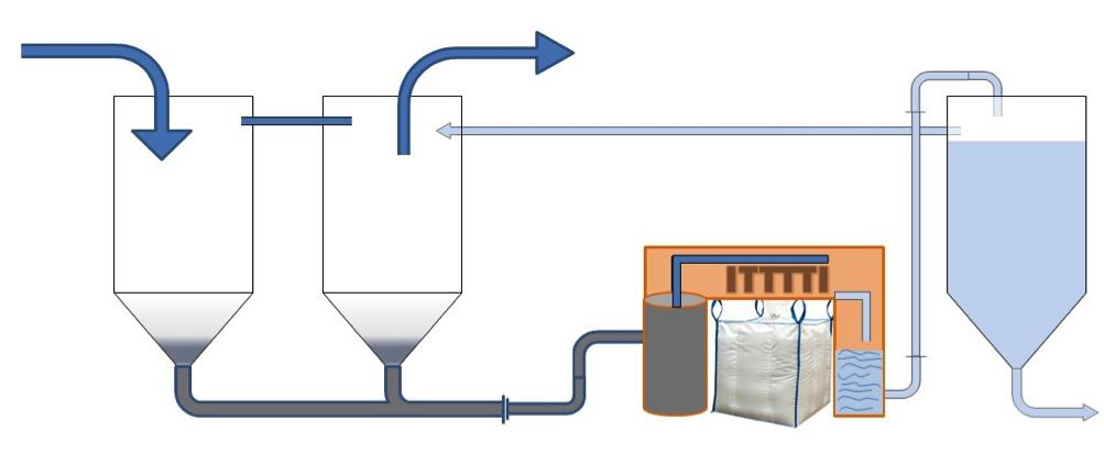 Impianti di Depurazione per l'Industria del Vetro - 2